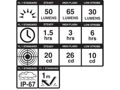 Blackburn Dayblazer 65 - Baglygte - 65 lumen